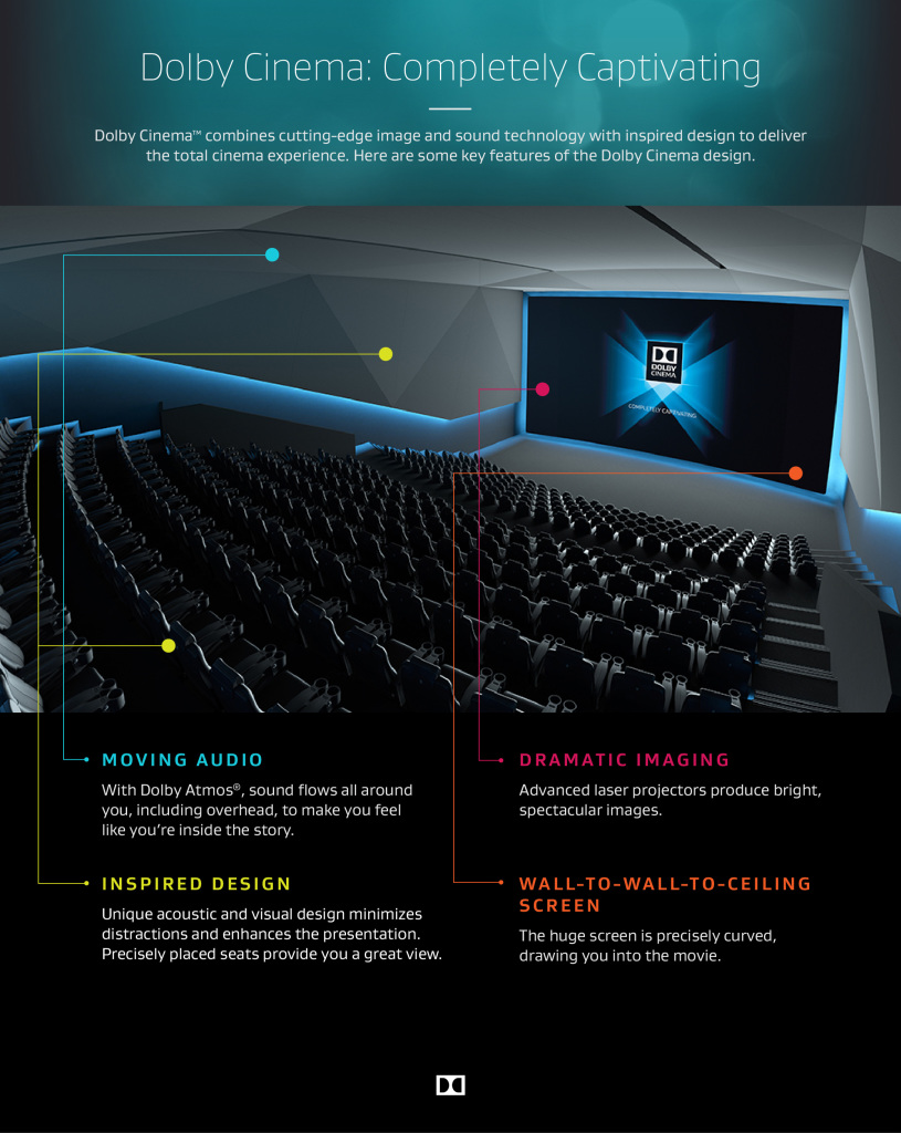 Dolby Cinema infographic